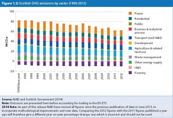 Scottish Greenhouse Gas Emissions by Sector